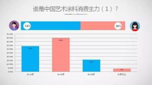 2019年第一季度中国艺术涂料消费趋势调查报告