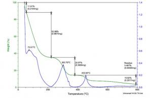 氯醋树脂胶的化学分析